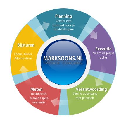 Prestatie coaching model marksoons.nl
